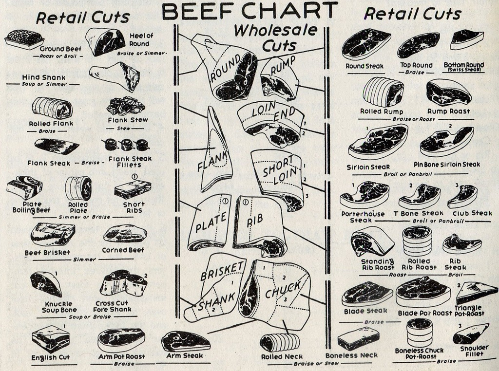 A 1954 Chart Of Veal And Beef Retail Cuts The Mid Century Menu