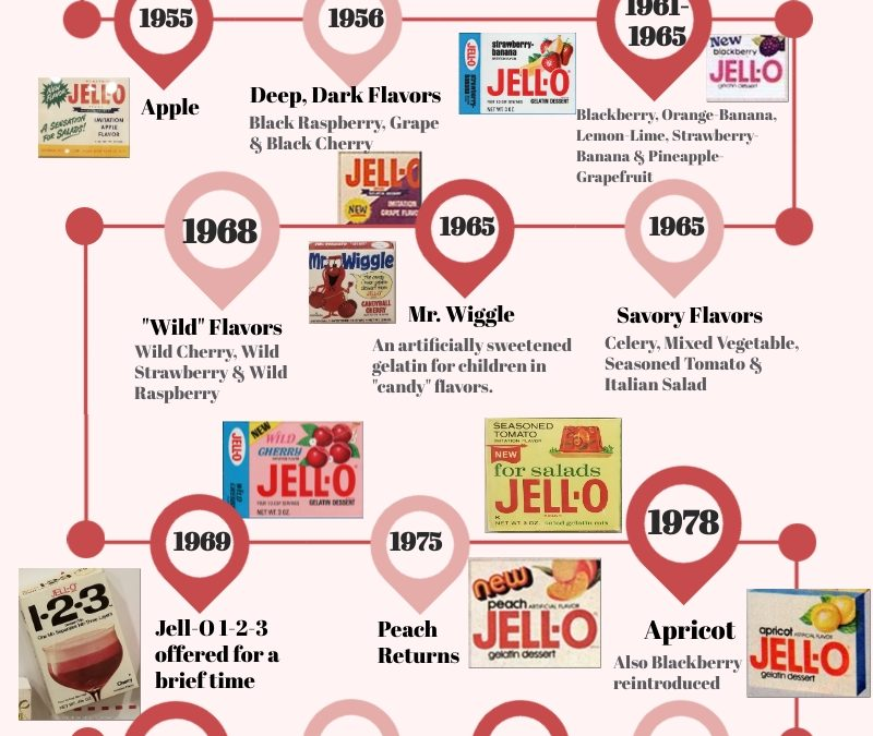 The Timeline of Jell-O Flavors From 1897 to 1997